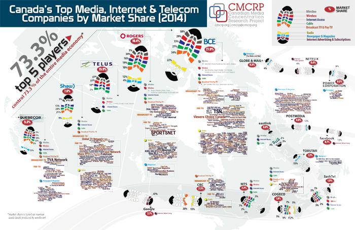 CMCRPMediaMarketShare